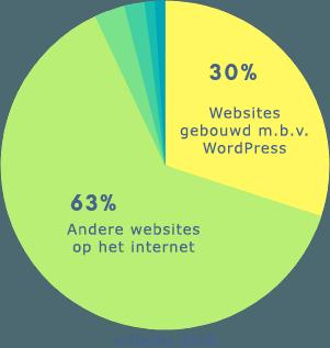 w3techs 2018 stats
